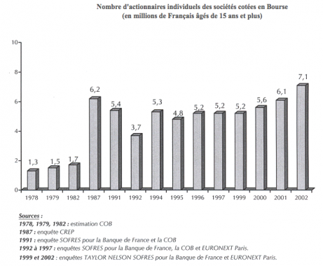 Evolution du nombre d'actionnaires français