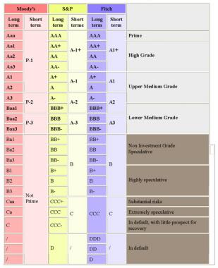 Notation des agences de notation
