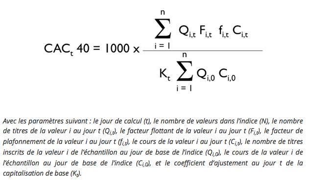 Composition de la formule mathématique du cac 40