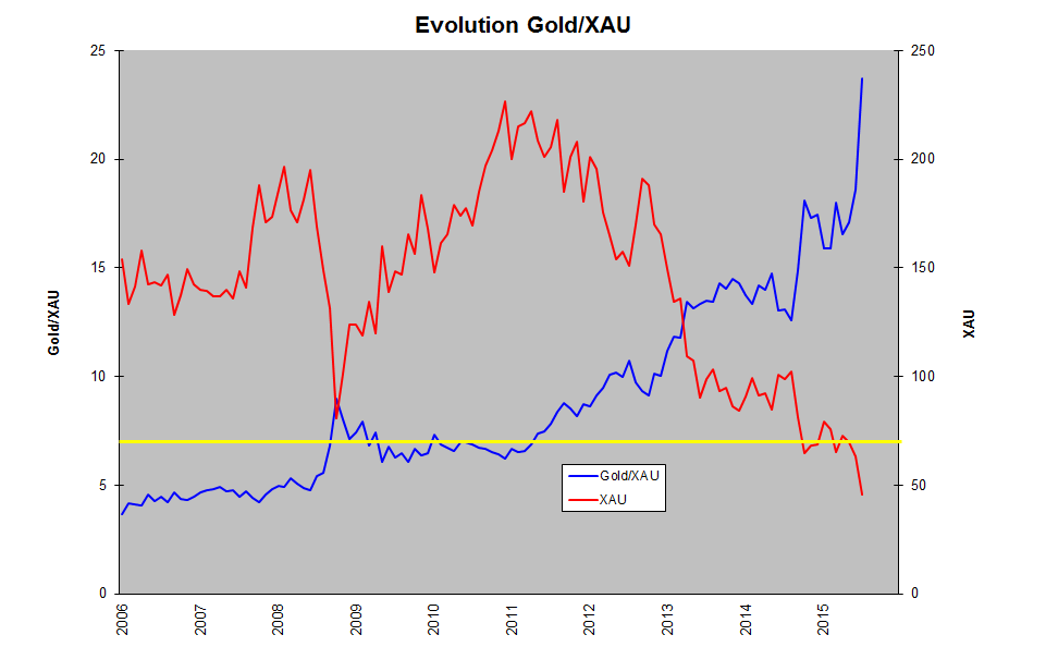 Evolution Gold XAU