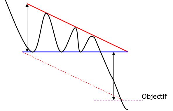 Caractéristique du triangle descendant