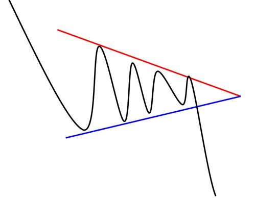 Caractéristique du triangle creux
