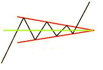 Caractéristique du triangle de sommet