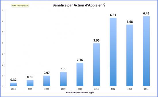 Bénéfice par Action en dollars