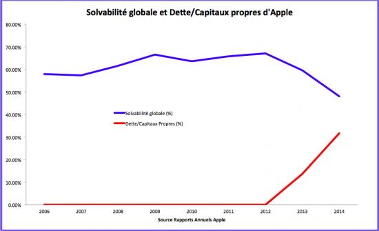 La solvabilité financière d'Apple