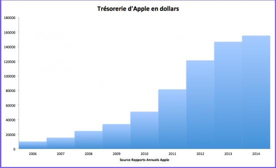 La trésorerie gigantesque d'Apple