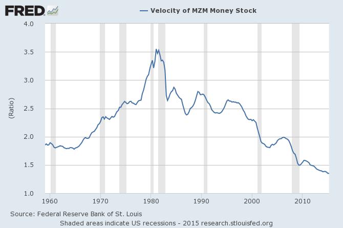 Description de la vélocité monétaire