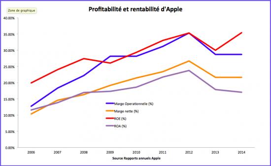 Rentabilité et profitabilité du business d'Apple