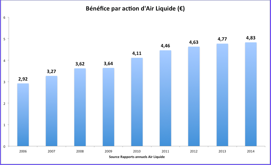 Evolution du BPA d'Air Liquide