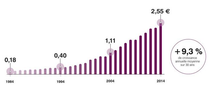 Croissance du dividende d'Air Liquide