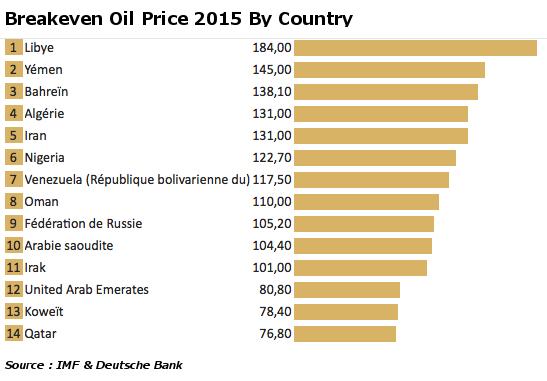 Prix du pétrole d'équilibre par pays