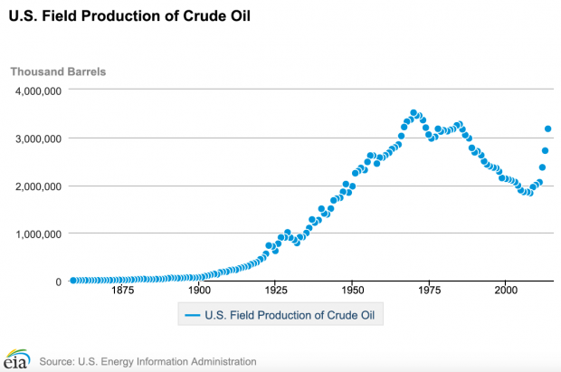 Evolution de la production américaine de pétrole