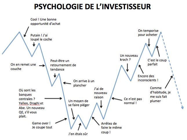 Comprendre la psychologie de l'investisseur