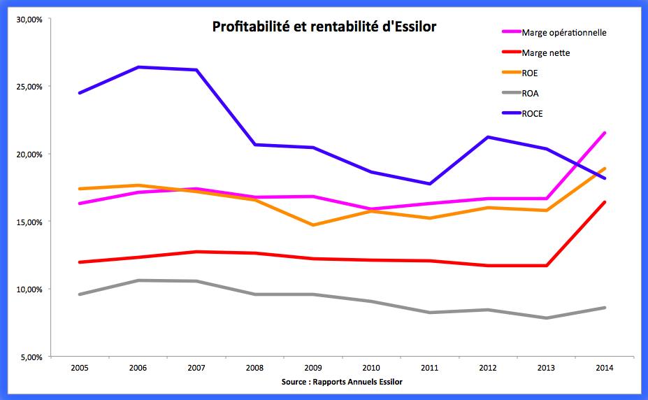 Analyse profitabilité et rentabilité d'Essilor