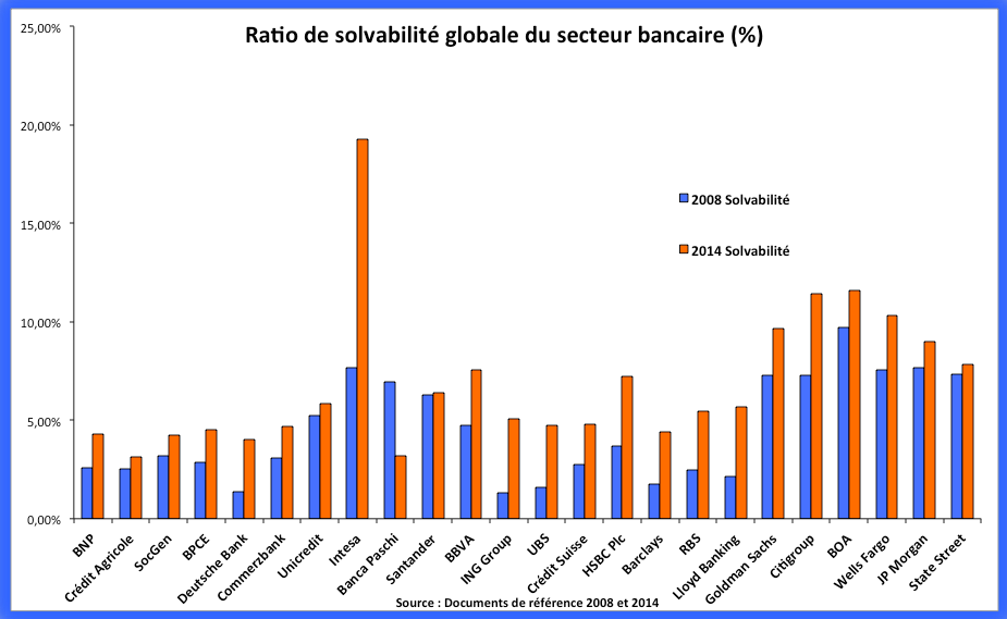 Analyse de la solvabilité du secteur bancaire