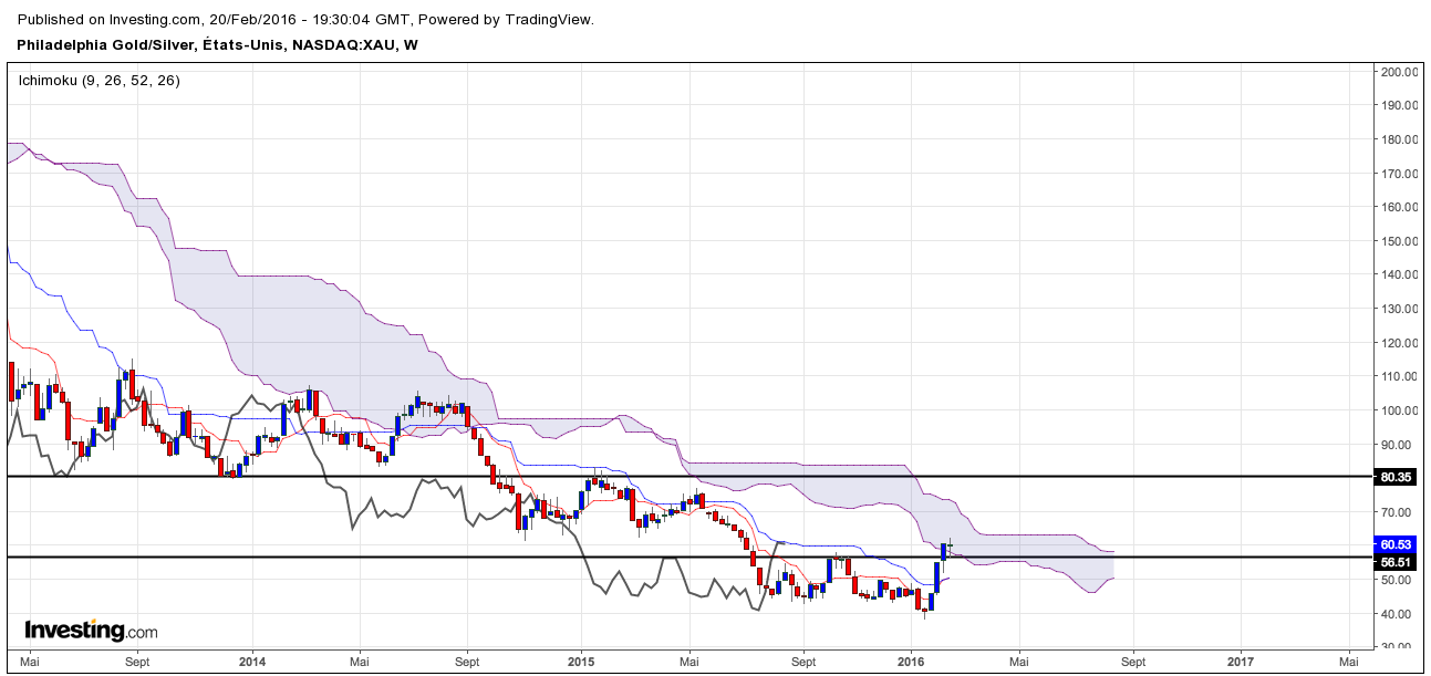 Ichimoku indice XAU - Gold Silver sector