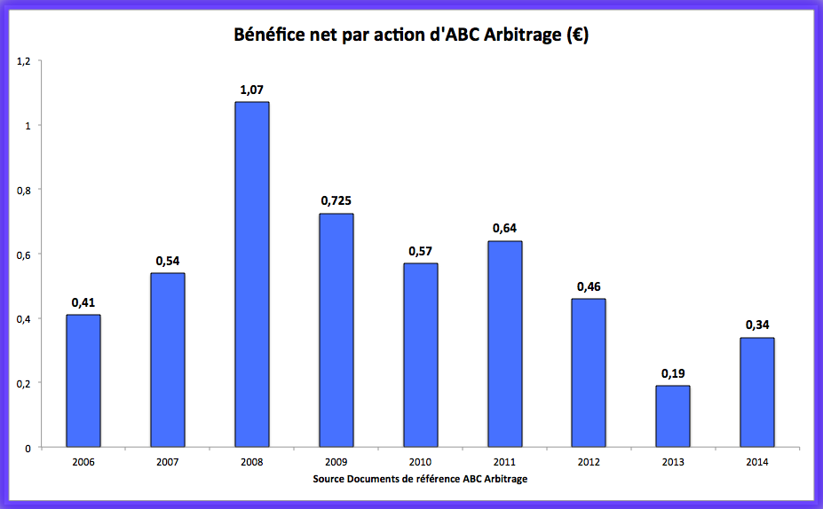 Evolution du BPA d'ABC Arbitrage