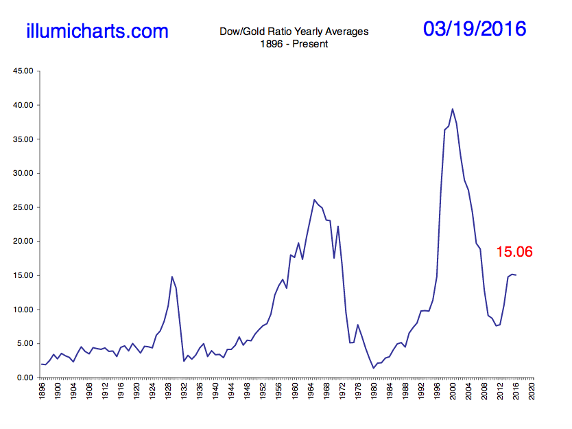 Evolution Dow Gold ratio