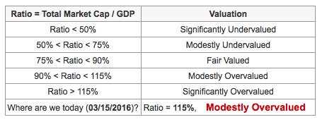 Capitalisation boursière/PIB USA trop élevé