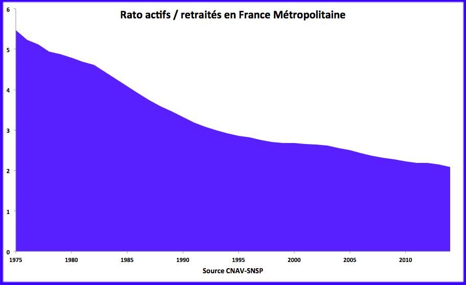 Evolution déclinante du ratio actifs retraités