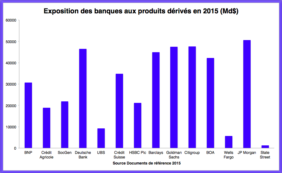 Analyse de l'exposition des banques aux produits dérivés