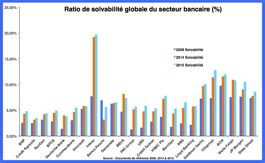 Analyse de la solvabilité réelle des banques internationales