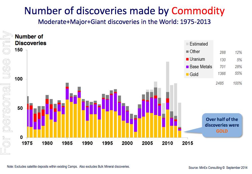 Diminution des découvertes de gisements d'or