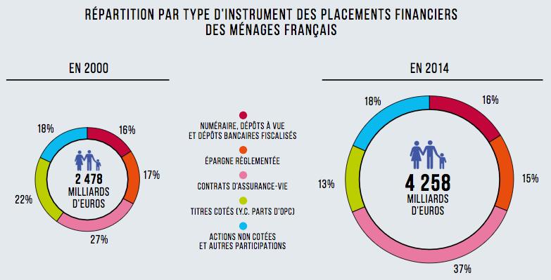 Composantes du patrimoine financier des ménages français