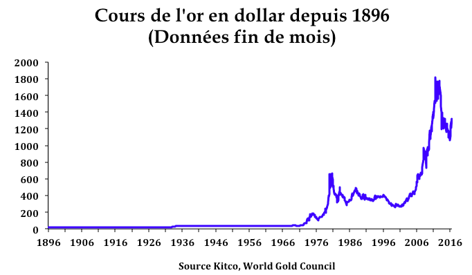Evolution cours or en dollar