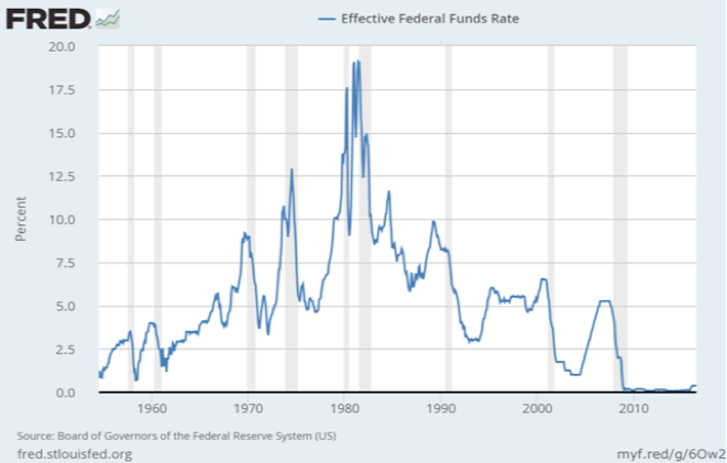 Evolution Fed Fund Rate