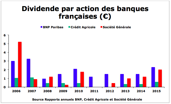 évolution dividende banques françaises