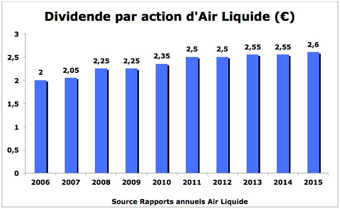 Evolution dividende air liquide