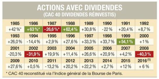 Rentabilité historique CAC 40 dividendes réinvestis