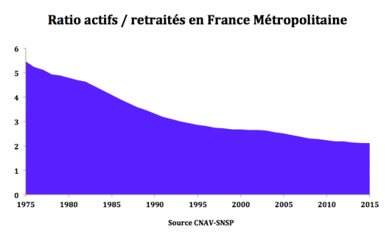 Evolution ratio actifs retraités en France