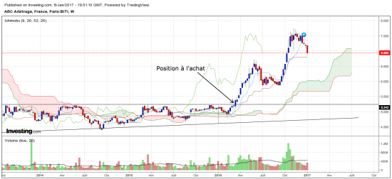 Trader ABC Arbitrage