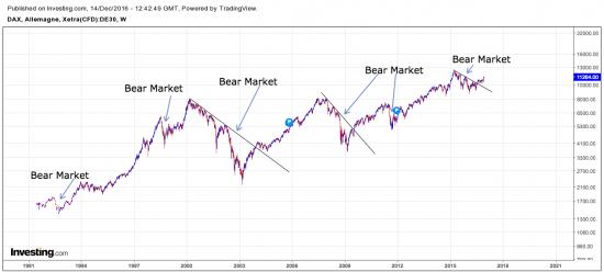 Différents bear market sur DAX
