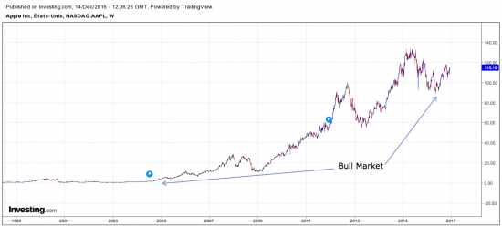 Bull market sur Apple