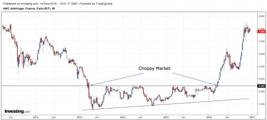 Choppy market long terme ABC Arbitrage