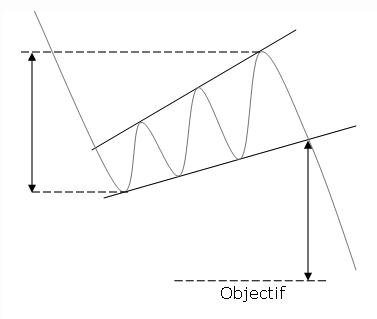 figure chartiste biseau d'élargissement ascendant classique