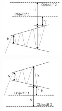 figure chartiste biseau d'élargissement de sommet