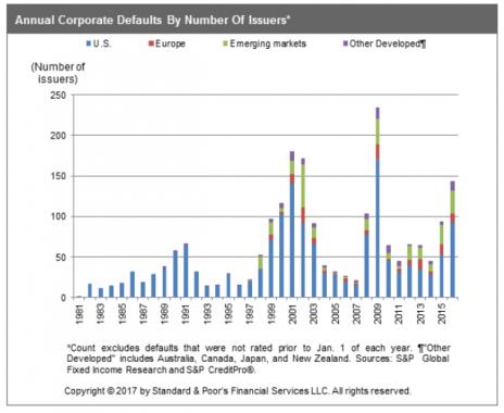 Evolution de défauts d'entreprises dans le monde