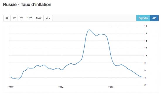 Evolution taux inflation russie