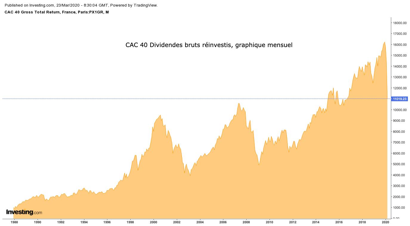 Evolution indice CAC 40 Global Return
